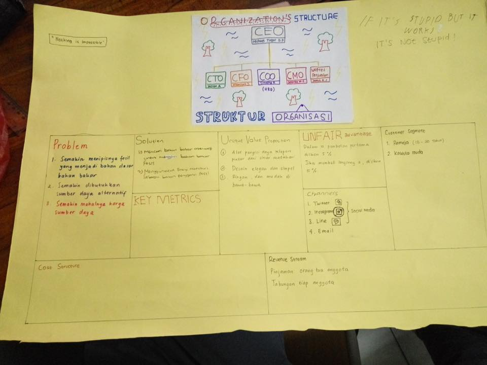 Model Bisnis Lean Canvas | ICT Learning